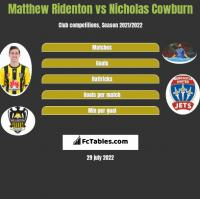 Matthew Ridenton vs Nicholas Cowburn h2h player stats