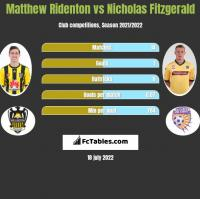Matthew Ridenton vs Nicholas Fitzgerald h2h player stats