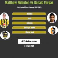 Matthew Ridenton vs Ronald Vargas h2h player stats