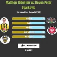 Matthew Ridenton vs Steven Peter Ugarkovic h2h player stats