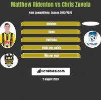 Matthew Ridenton vs Chris Zuvela h2h player stats