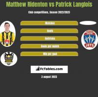 Matthew Ridenton vs Patrick Langlois h2h player stats
