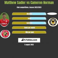 Matthew Sadler vs Cameron Norman h2h player stats