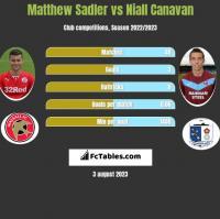 Matthew Sadler vs Niall Canavan h2h player stats