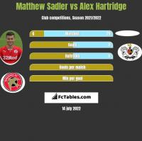 Matthew Sadler vs Alex Hartridge h2h player stats