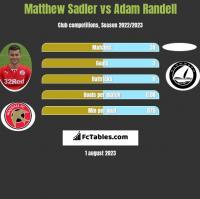 Matthew Sadler vs Adam Randell h2h player stats