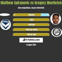Matthew Spiranovic vs Gregory Wuethrich h2h player stats
