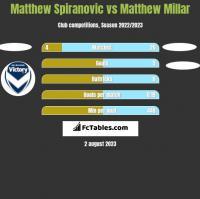 Matthew Spiranovic vs Matthew Millar h2h player stats