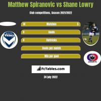 Matthew Spiranovic vs Shane Lowry h2h player stats