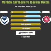 Matthew Spiranovic vs Tomislav Mrcela h2h player stats