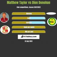 Matthew Taylor vs Dion Donohue h2h player stats