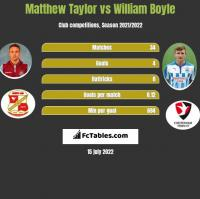 Matthew Taylor vs William Boyle h2h player stats