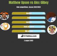 Matthew Upson vs Alex Gilbey h2h player stats