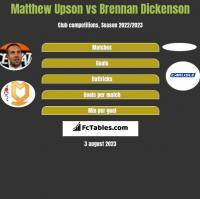 Matthew Upson vs Brennan Dickenson h2h player stats