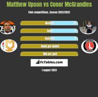 Matthew Upson vs Conor McGrandles h2h player stats