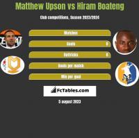 Matthew Upson vs Hiram Boateng h2h player stats