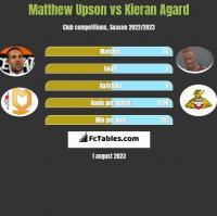Matthew Upson vs Kieran Agard h2h player stats