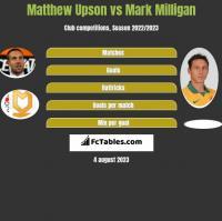 Matthew Upson vs Mark Milligan h2h player stats