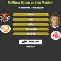 Matthew Upson vs Sam Mantom h2h player stats