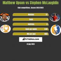 Matthew Upson vs Stephen McLaughlin h2h player stats