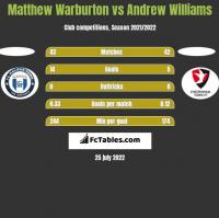 Matthew Warburton vs Andrew Williams h2h player stats