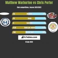 Matthew Warburton vs Chris Porter h2h player stats