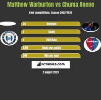 Matthew Warburton vs Chuma Anene h2h player stats