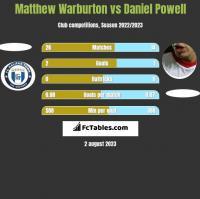Matthew Warburton vs Daniel Powell h2h player stats