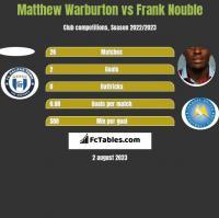 Matthew Warburton vs Frank Nouble h2h player stats