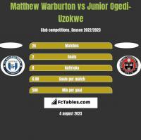 Matthew Warburton vs Junior Ogedi-Uzokwe h2h player stats