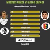 Matthias Ginter vs Aaron Caricol h2h player stats
