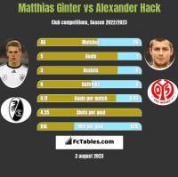 Matthias Ginter vs Alexander Hack h2h player stats