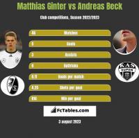 Matthias Ginter vs Andreas Beck h2h player stats