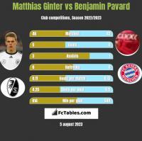 Matthias Ginter vs Benjamin Pavard h2h player stats