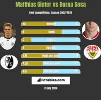 Matthias Ginter vs Borna Sosa h2h player stats