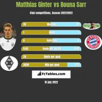 Matthias Ginter vs Bouna Sarr h2h player stats