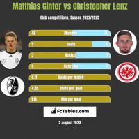 Matthias Ginter vs Christopher Lenz h2h player stats