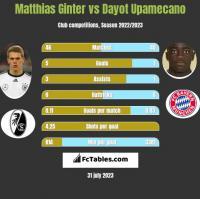 Matthias Ginter vs Dayot Upamecano h2h player stats