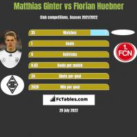 Matthias Ginter vs Florian Huebner h2h player stats