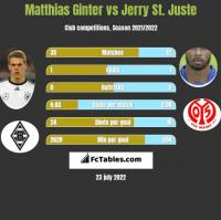 Matthias Ginter vs Jerry St. Juste h2h player stats
