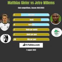 Matthias Ginter vs Jetro Willems h2h player stats