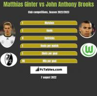 Matthias Ginter vs John Anthony Brooks h2h player stats