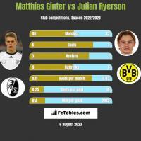 Matthias Ginter vs Julian Ryerson h2h player stats