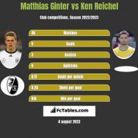 Matthias Ginter vs Ken Reichel h2h player stats