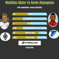 Matthias Ginter vs Kevin Akpoguma h2h player stats