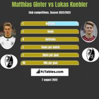 Matthias Ginter vs Lukas Kuebler h2h player stats