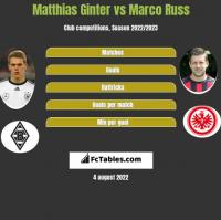 Matthias Ginter vs Marco Russ h2h player stats