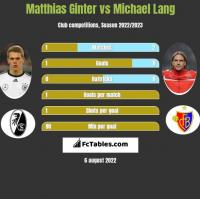 Matthias Ginter vs Michael Lang h2h player stats