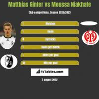 Matthias Ginter vs Moussa Niakhate h2h player stats