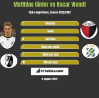 Matthias Ginter vs Oscar Wendt h2h player stats